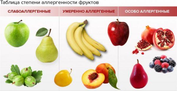 Аллергенные фрукты и ягоды