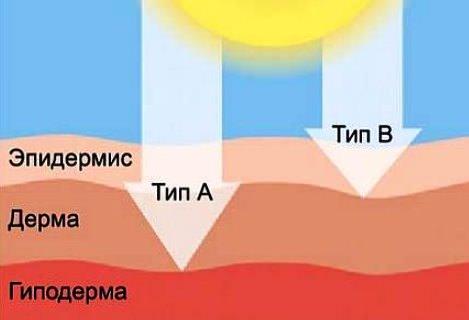 Типы лучей, которые испускает солярий