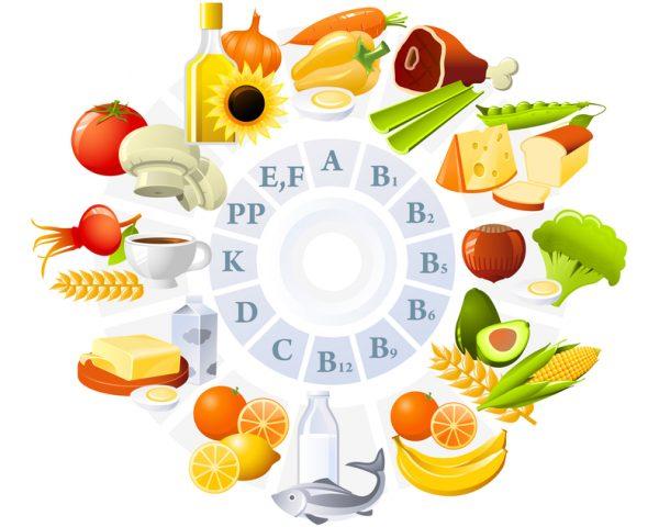 Витамины в продуктах: схема