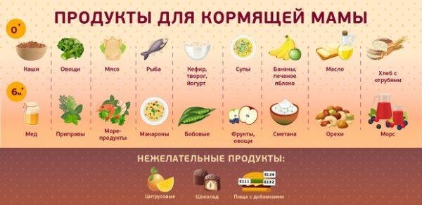 Продукты, рекомендованные к употреблению при грудном вскармливании