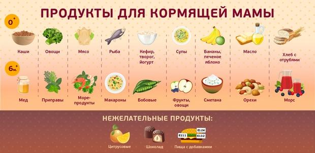 Поэтому мне ближе второй подход к питанию кормящей мамы:.