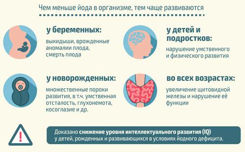 Недостаток йода в организме