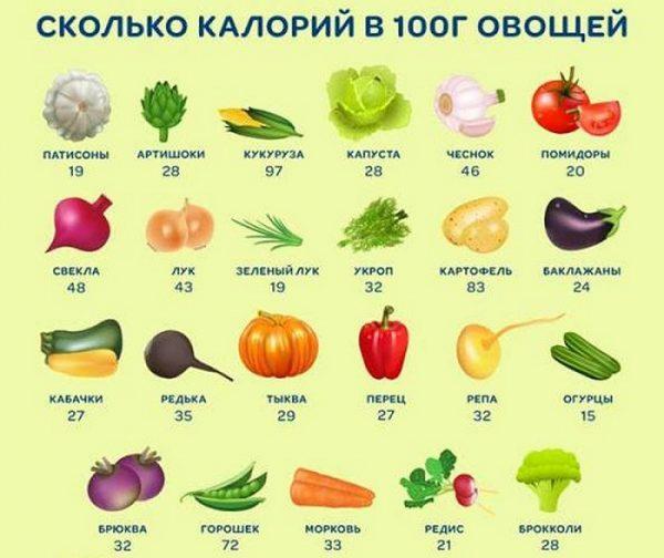 Калорийность различных овощей (количество ккал в 100 г продукта)