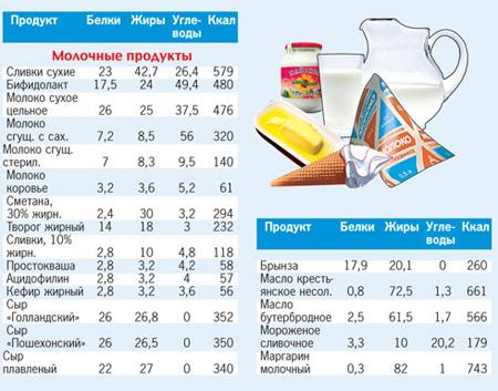 Калорийность молочных продуктов