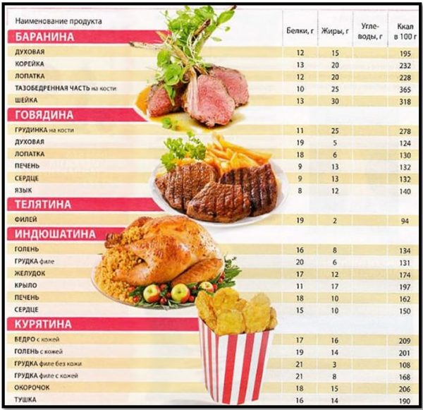Пищевая ценность некоторых видов мяса