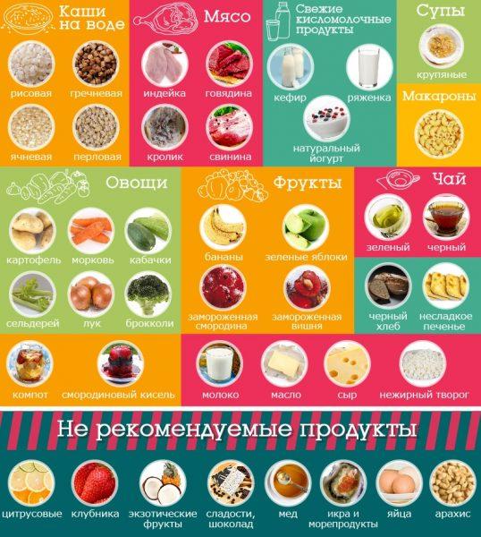 Рекомендуемые и нерекомендуемые продукты