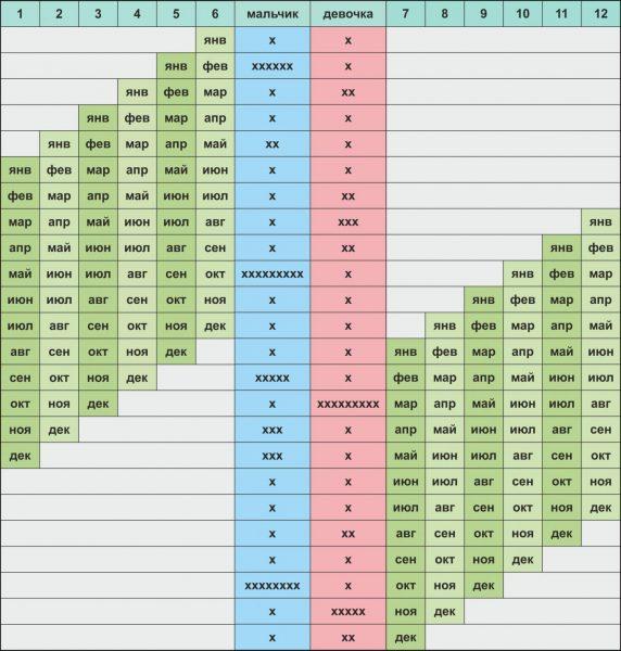 Вторая таблица японского календаря планирования пола будущего малыша