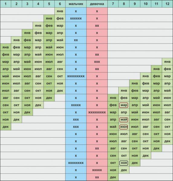 Пример использования второй таблицы японского календаря для определения пола ребёнка