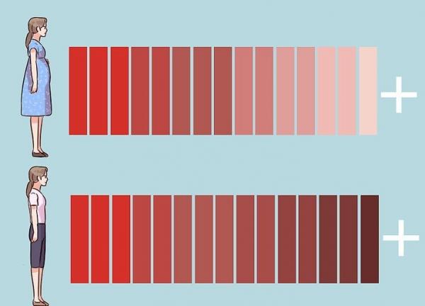 Цвет выделений при менструации и после родов
